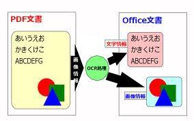OCR機能でスキャンで作成されたPDFまたは画像から文字認識