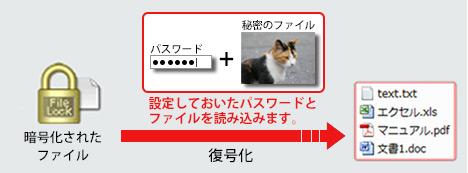 パスワードの代わりに写真等のファイルを復号化時の認証キーに利用できます。