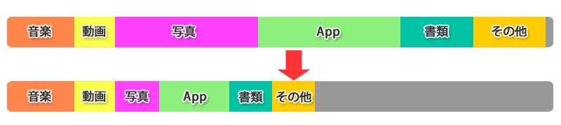 iPhoneの「空き領域不足」を解決