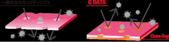 「G DATA」が軽くて強い理由