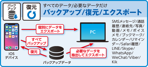iMyFone D-Port Proだけでバックアップ/復元/エクスポート