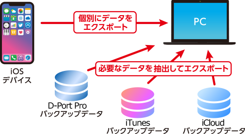 iOSから、各種バックアップデータから抽出可能